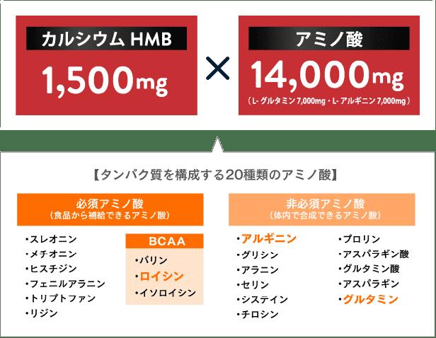 カルシウムHMB 1,500mgアミノ酸14,000mg【タンパク質を構成する20種類のアミノ酸】